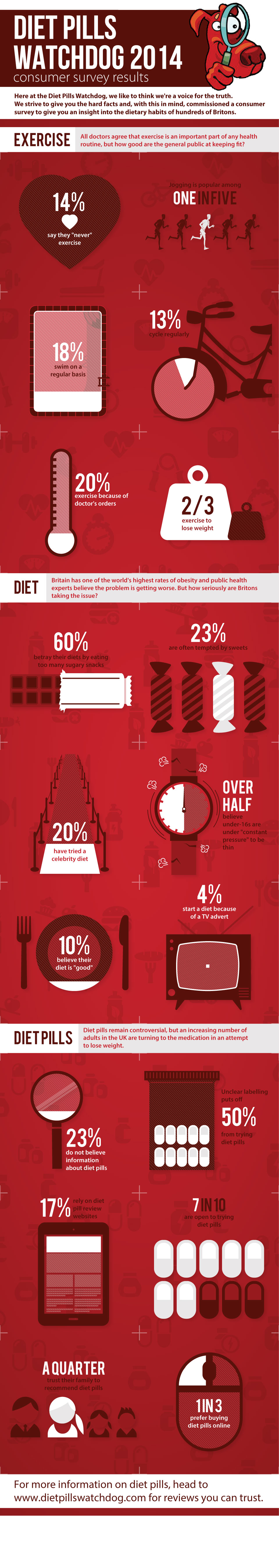 diet-pills-watchdog-2014-infographic